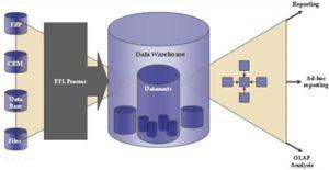 Data Warehouse and Data Mart Development | Strategic Data Resources, LLC